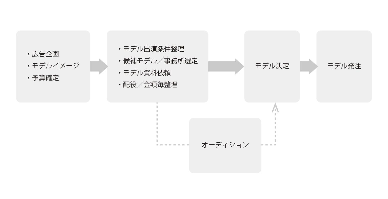 モデルキャスティング業務の流れを超シンプルにおさらい
